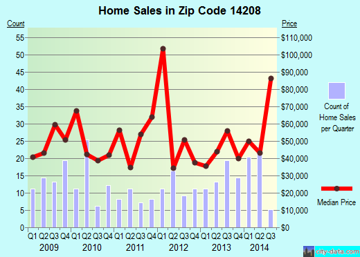 Zip code 14208 (Buffalo, New York) real estate house value trends