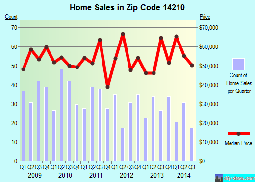 Zip code 14210 (Buffalo, New York) real estate house value trends