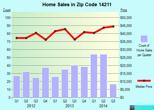 Zip code 14211 (Buffalo, New York) real estate house value trends