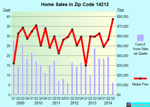 Zip code 14212 (BUFFALO, New York) real estate house value trends
