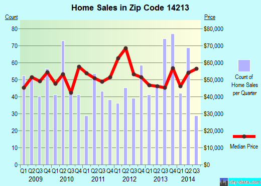 Zip code 14213 (Buffalo, New York) real estate house value trends