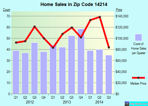 Zip code 14214 (Buffalo, New York) real estate house value trends