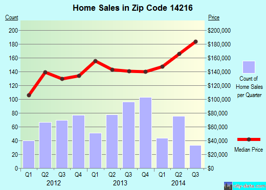 Zip code 14216 (Buffalo, New York) real estate house value trends