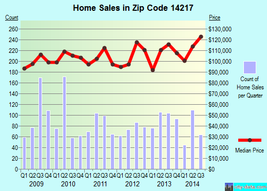 Zip code 14217 (KENMORE, New York) real estate house value trends