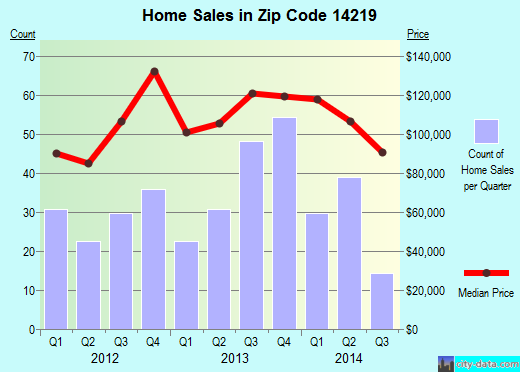 Zip code 14219 (Blasdell, New York) real estate house value trends