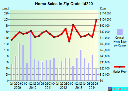 Zip code 14220 (Buffalo, New York) real estate house value trends