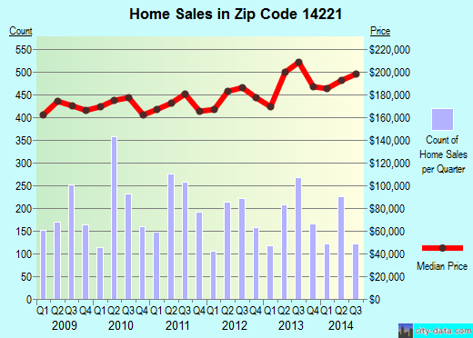 Zip code 14221 (Harris Hill, New York) real estate house value trends
