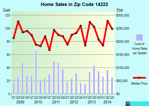 Zip code 14222 (BUFFALO, New York) real estate house value trends