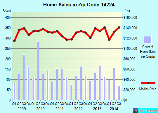 Zip code 14224 (West Seneca, New York) real estate house value trends