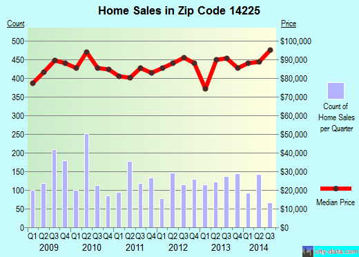 Zip code 14225 (Cheektowaga, New York) real estate house value trends
