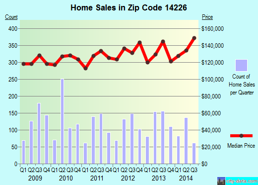 Zip code 14226 (Cheektowaga, New York) real estate house value trends