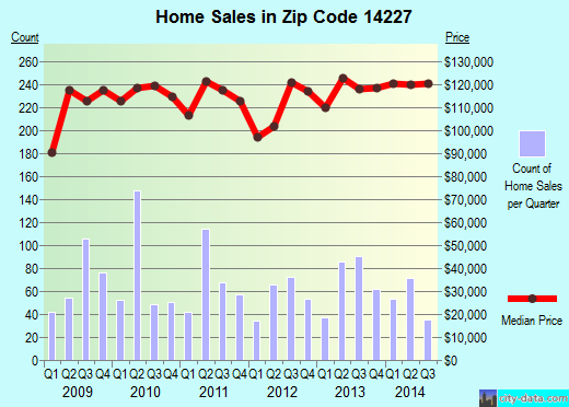 Zip code 14227 (Cheektowaga, New York) real estate house value trends