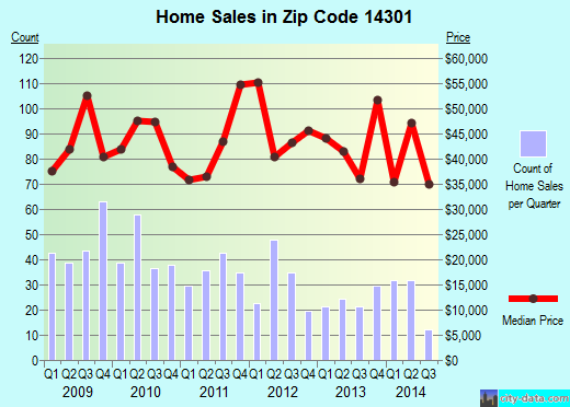 Zip code 14301 (Niagara Falls, New York) real estate house value trends