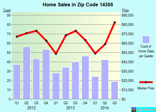 Zip code 14305 (Niagara Falls, New York) real estate house value trends