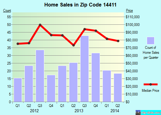 Zip code 14411 (Albion, New York) real estate house value trends