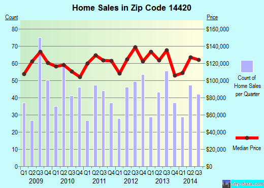 Zip code 14420 (Brockport, New York) real estate house value trends