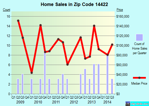 Zip code 14422 (, New York) real estate house value trends