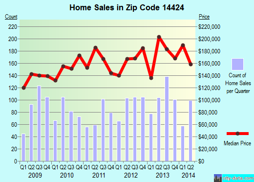Zip code 14424 (Canandaigua, New York) real estate house value trends
