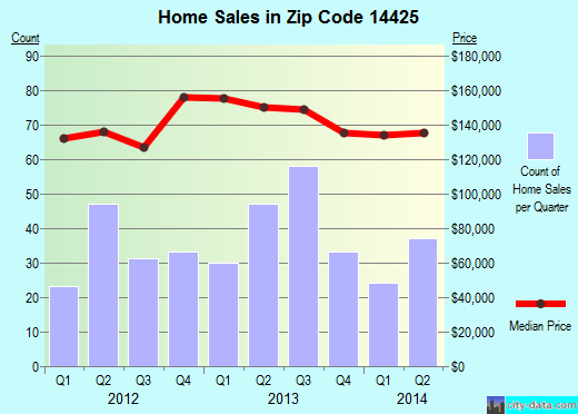 Zip code 14425 (, New York) real estate house value trends