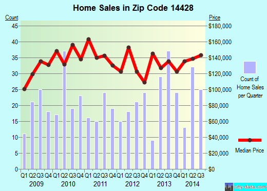 Zip code 14428 (CHURCHVILLE, New York) real estate house value trends