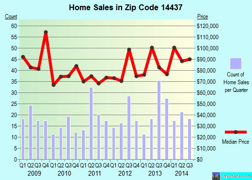 Zip code 14437 (Dansville, New York) real estate house value trends