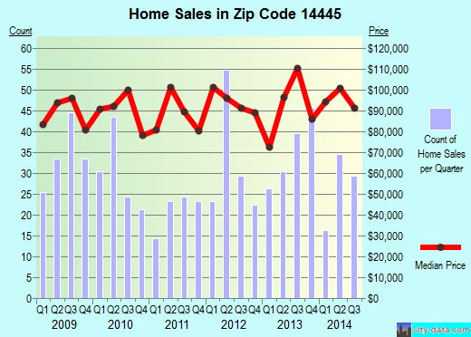 Zip code 14445 (East Rochester, New York) real estate house value trends