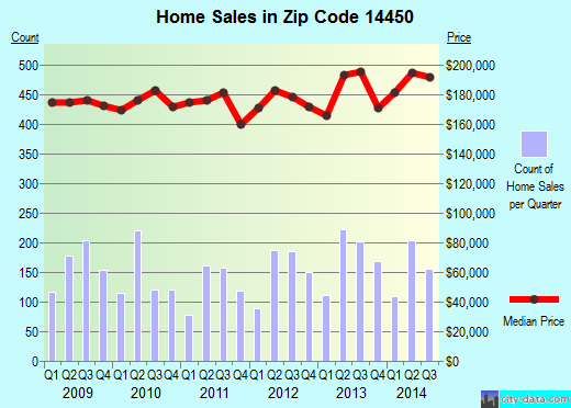 Zip code 14450 (FAIRPORT, New York) real estate house value trends