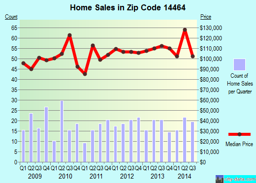 Zip code 14464 (HAMLIN, New York) real estate house value trends