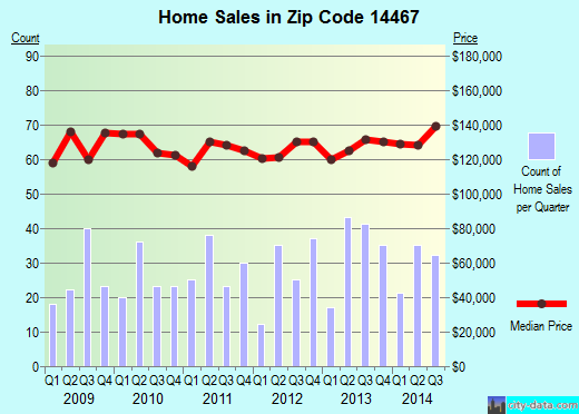 Zip code 14467 (, New York) real estate house value trends
