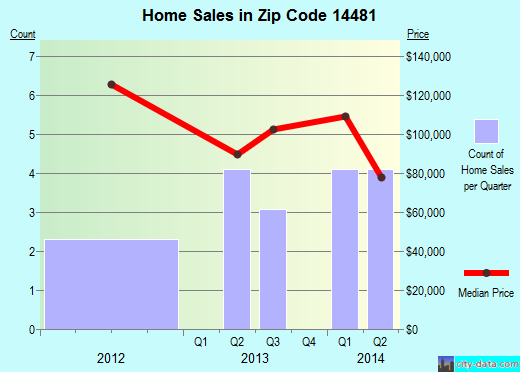 Zip code 14481 (Leicester, New York) real estate house value trends