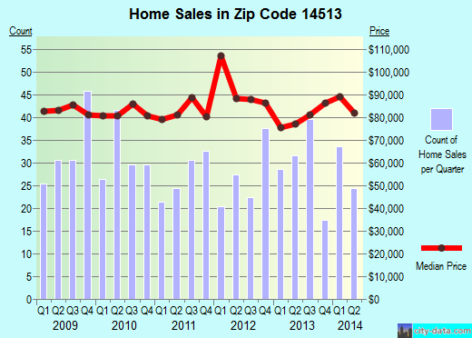 Zip code 14513 (NEWARK, New York) real estate house value trends
