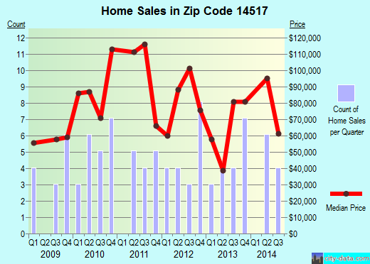 Zip code 14517 (Nunda, New York) real estate house value trends