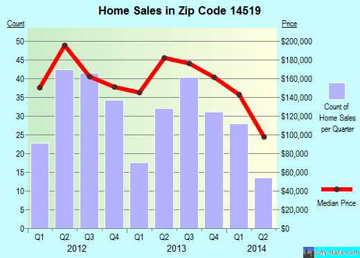 Zip code 14519 (, New York) real estate house value trends