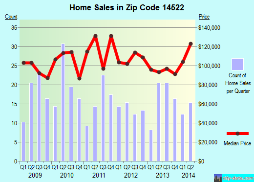Zip code 14522 (PALMYRA, New York) real estate house value trends