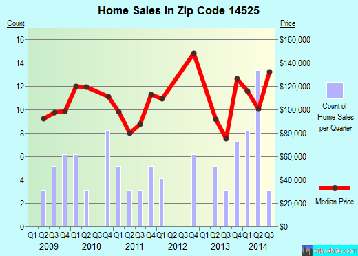 Zip code 14525 (, New York) real estate house value trends