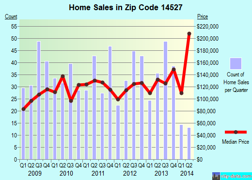 Zip code 14527 (Penn Yan, New York) real estate house value trends