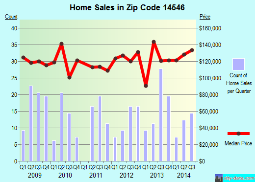 Zip code 14546 (Scottsville, New York) real estate house value trends