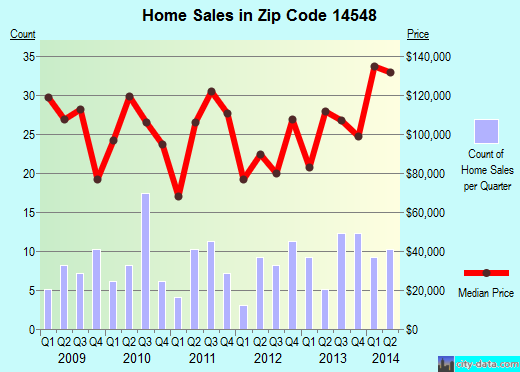 Zip code 14548 (Shortsville, New York) real estate house value trends