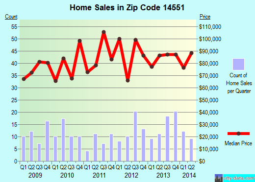 Zip code 14551 (Sodus, New York) real estate house value trends