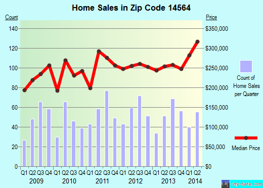 Zip code 14564 (Victor, New York) real estate house value trends