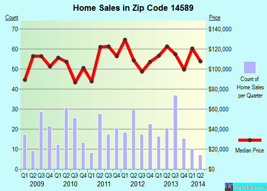 Zip code 14589 (Pultneyville, New York) real estate house value trends