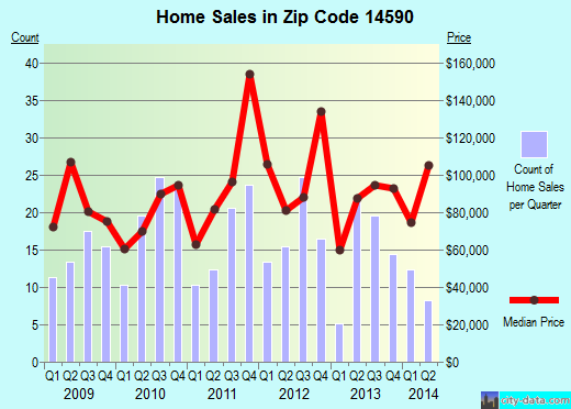 Zip code 14590 (Wolcott, New York) real estate house value trends