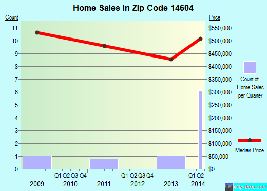 Zip code 14604 (Rochester, New York) real estate house value trends