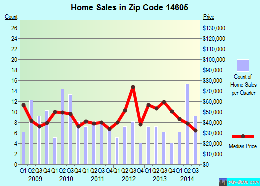 Zip code 14605 (Rochester, New York) real estate house value trends