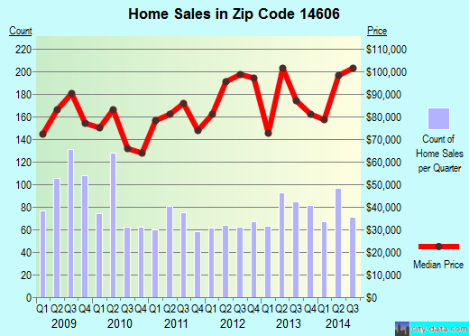 Zip code 14606 (Rochester, New York) real estate house value trends