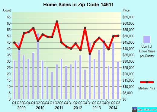 Zip code 14611 (ROCHESTER, New York) real estate house value trends