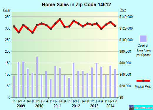 Zip code 14612 (Rochester, New York) real estate house value trends