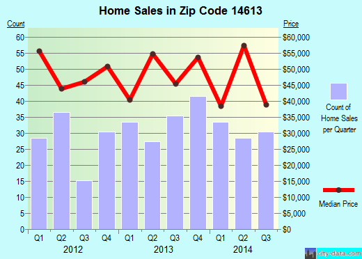 Zip code 14613 (ROCHESTER, New York) real estate house value trends