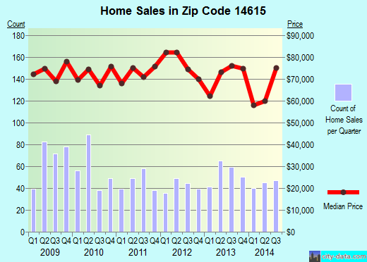 Zip code 14615 (ROCHESTER, New York) real estate house value trends