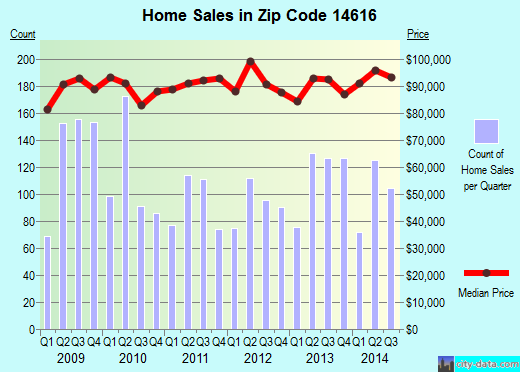 Zip code 14616 (Rochester, New York) real estate house value trends